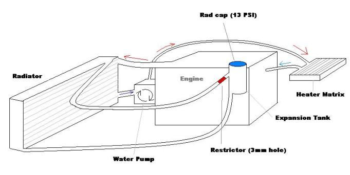 Rover Engine Cooling Diagram - Wiring Diagram Read on